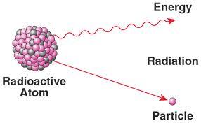 Radioactive Decays (Radioactivity)